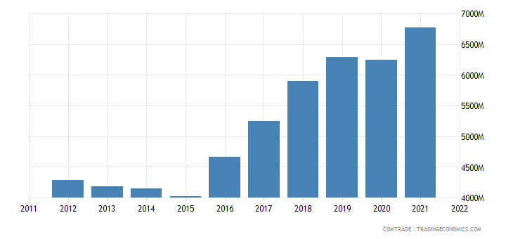 slovakia exports france
