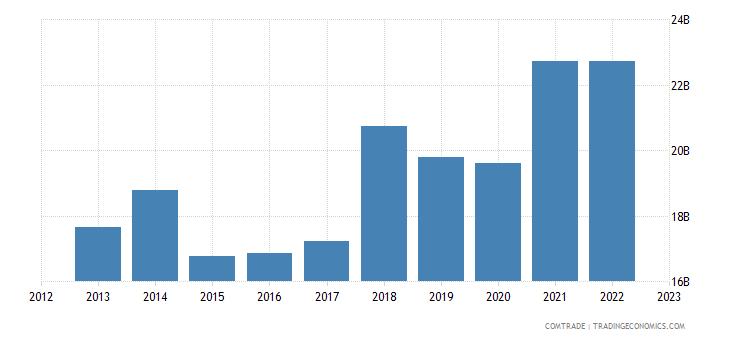 slovakia exports germany