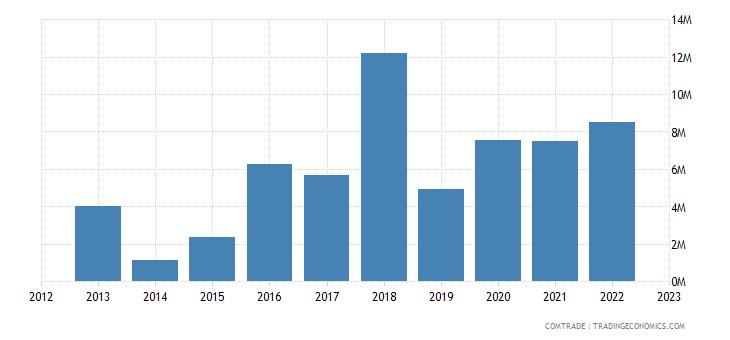 slovakia exports ghana