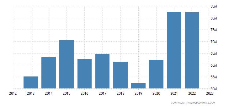slovakia exports hong kong