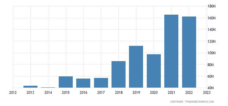 slovakia exports india