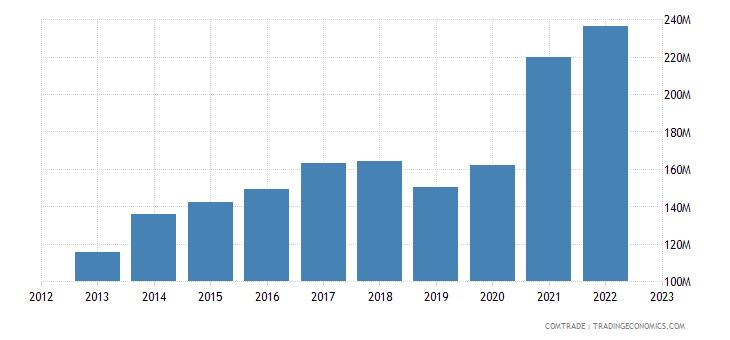 slovakia exports ireland