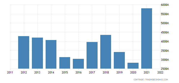 slovakia exports iron steel