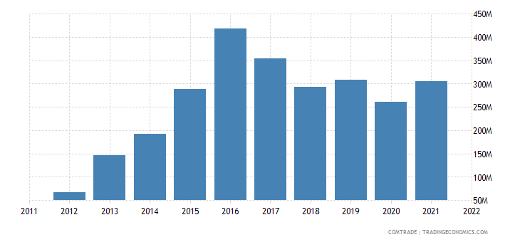 slovakia exports israel