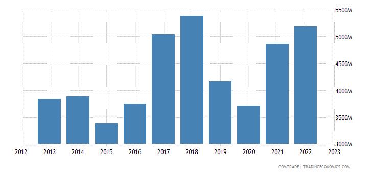 slovakia exports italy