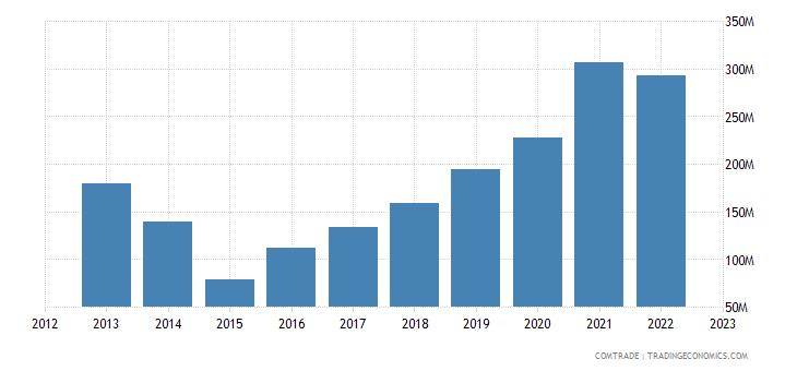 slovakia exports japan