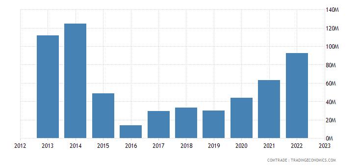 slovakia exports kazakhstan