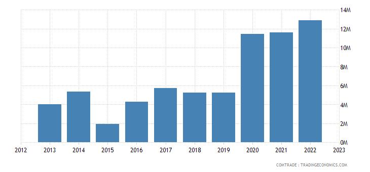 slovakia exports kenya
