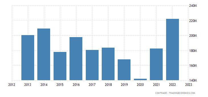 slovakia exports latvia