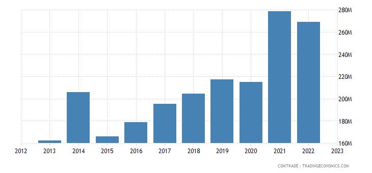 slovakia exports lithuania