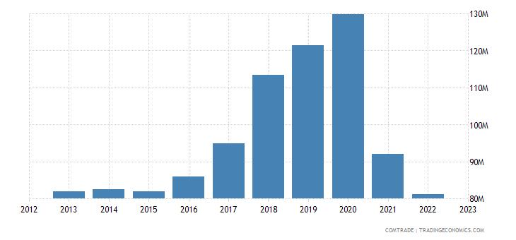 slovakia exports luxembourg