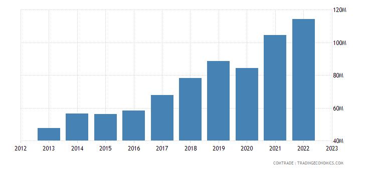 slovakia exports macedonia