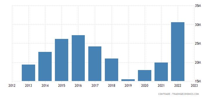 slovakia exports malaysia