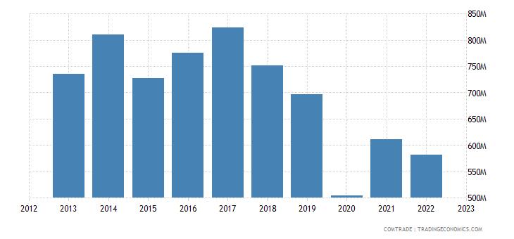 slovakia exports miscellaneous articles base metal
