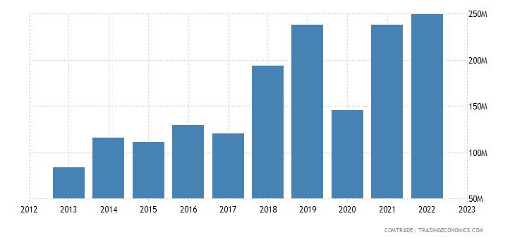 slovakia exports morocco