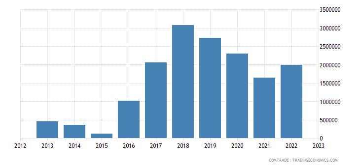 slovakia exports mozambique