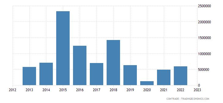 slovakia exports namibia