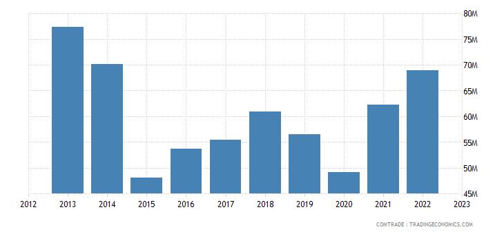slovakia exports netherlands articles iron steel