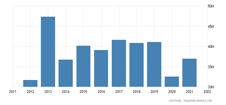 slovakia exports netherlands rubbers