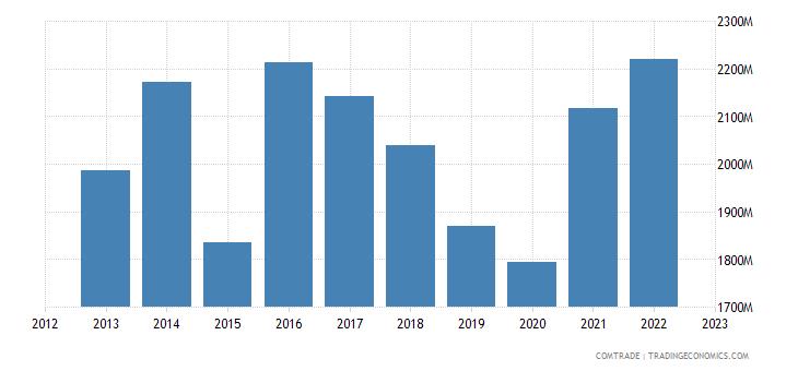slovakia exports netherlands