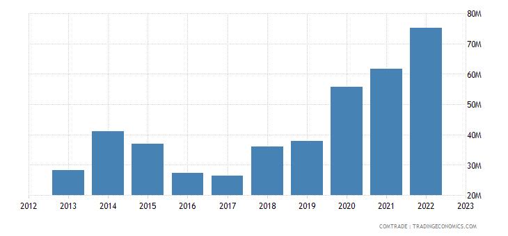 slovakia exports new zealand