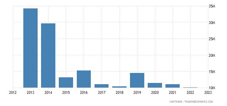 slovakia exports nigeria