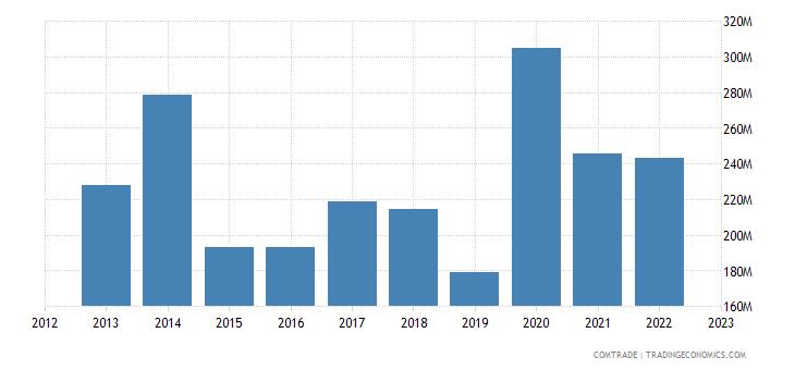 slovakia exports norway