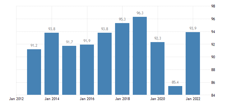 slovakia exports of goods services in percent of gdp eurostat data