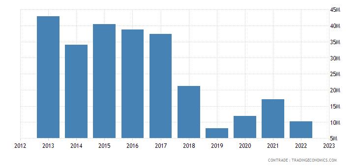 slovakia exports pakistan