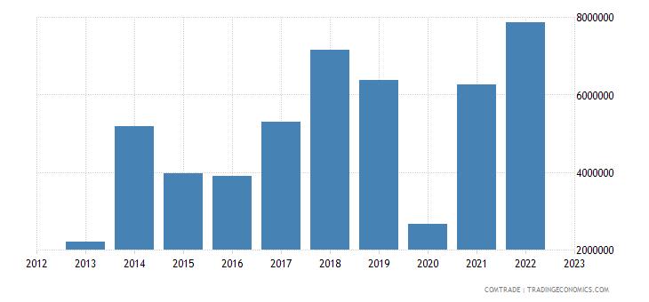 slovakia exports paraguay