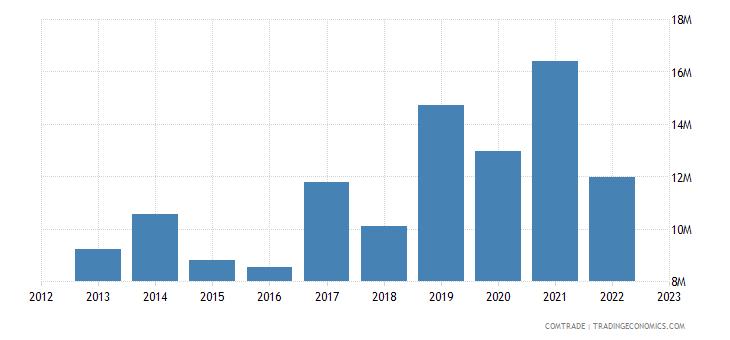 slovakia exports peru