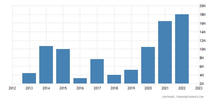 slovakia exports philippines