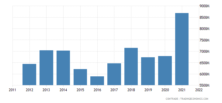 slovakia exports poland