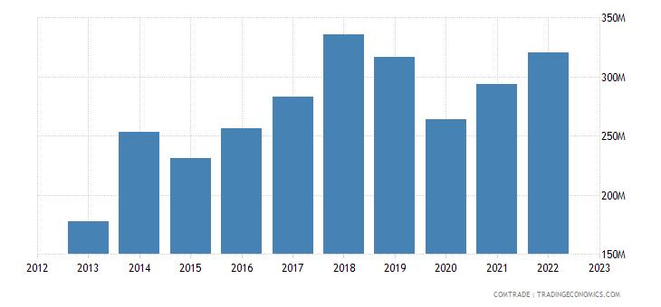 slovakia exports portugal