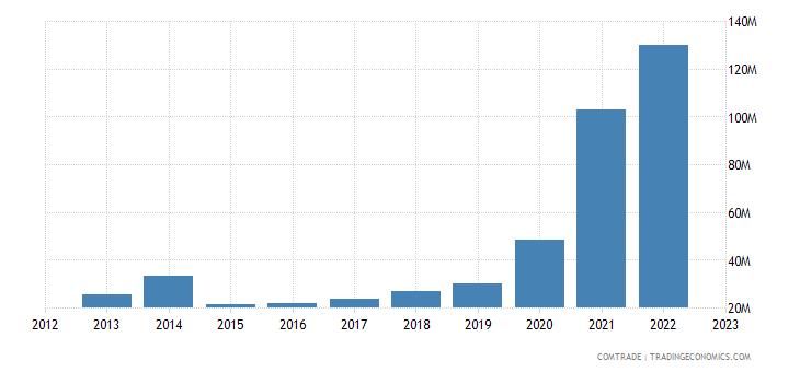 slovakia exports qatar
