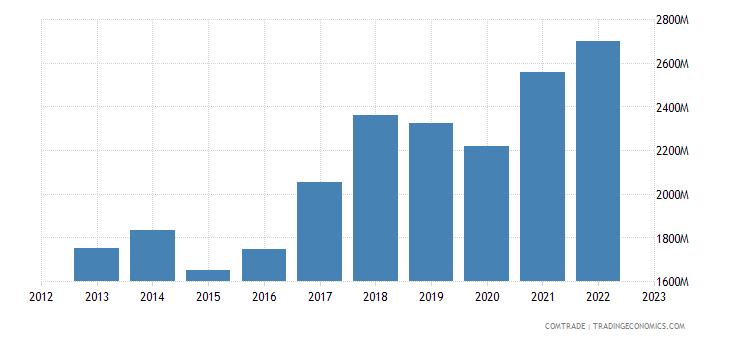 slovakia exports romania