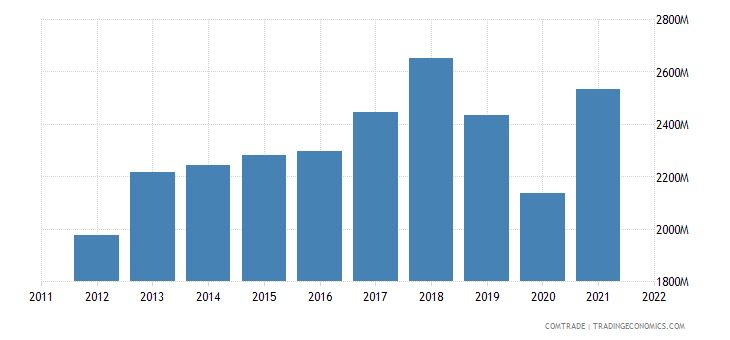 slovakia exports rubbers