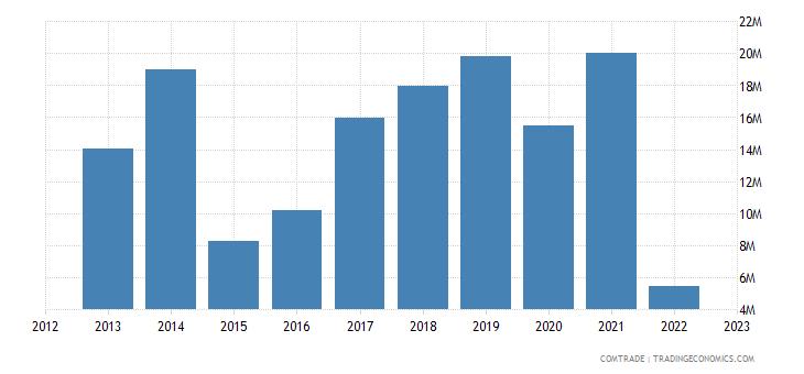 slovakia exports russia iron steel
