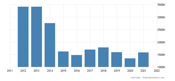 slovakia exports russia
