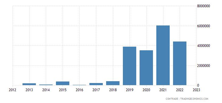 slovakia exports rwanda