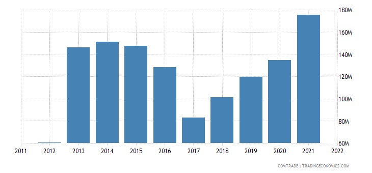 slovakia exports saudi arabia