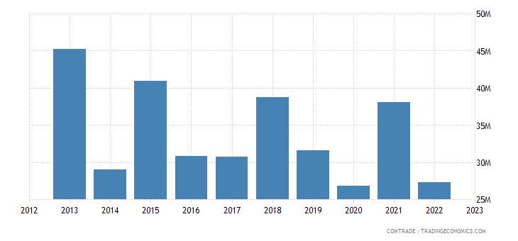 slovakia exports singapore