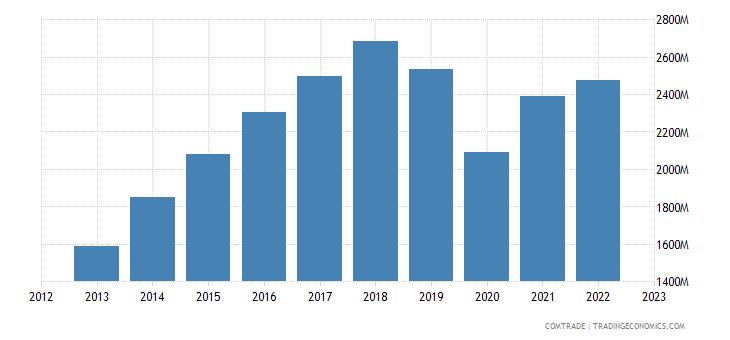 slovakia exports spain
