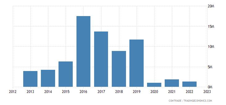 slovakia exports sri lanka