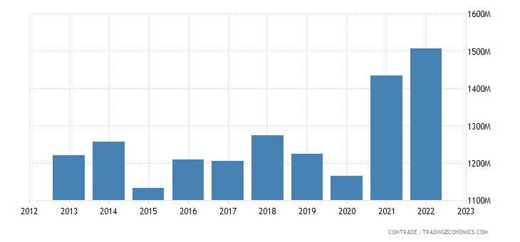 slovakia exports sweden
