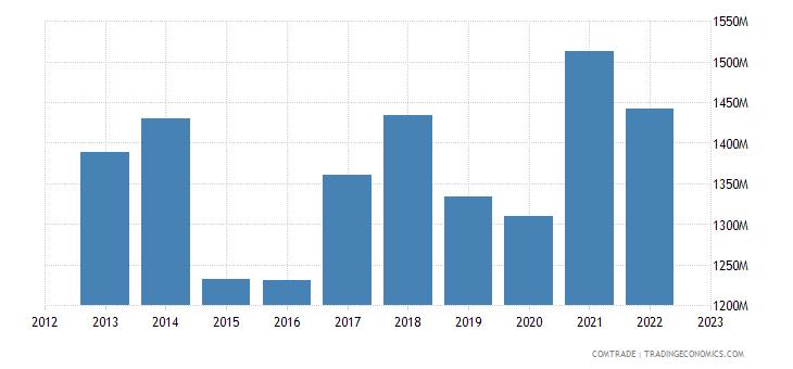 slovakia exports switzerland