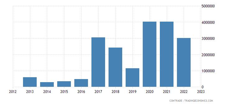 slovakia exports tanzania