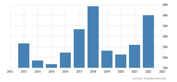 slovakia exports thailand
