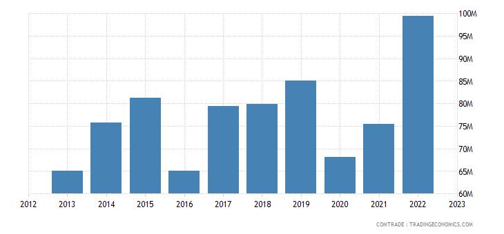 slovakia exports tunisia