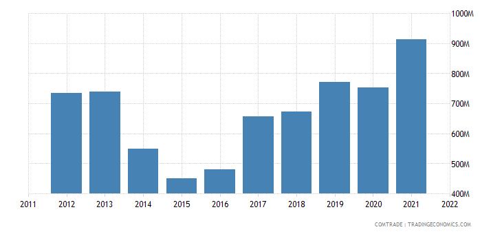 slovakia exports ukraine